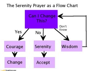 Serenity Prayer Break Down